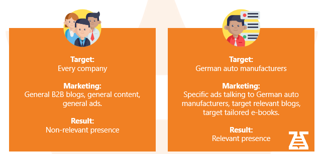 Non-relevant vs relevant targeting b2b prospects database