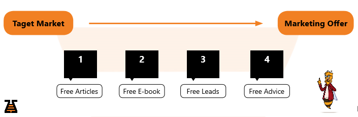Marketing Offer and Value ladder steps- scheme, b2b outbound copy