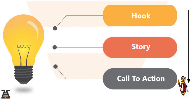 Hook, story, CTA -scheme for b2b outbound copy