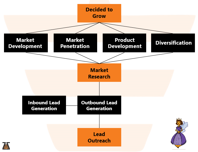 Lead Outreach steps scheme