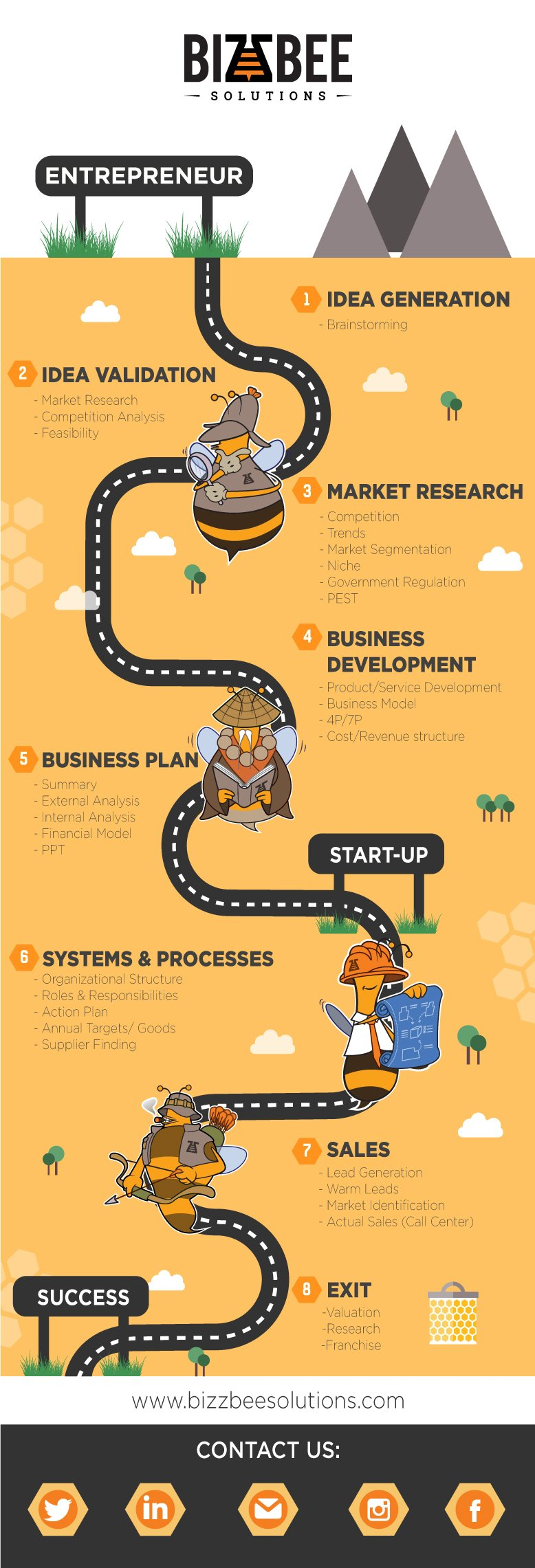 Business Development Stages Infographic