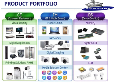 Samsung Diversification example - product portfolio