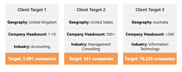 LinkedIn targeting results - b2b ideal client profile