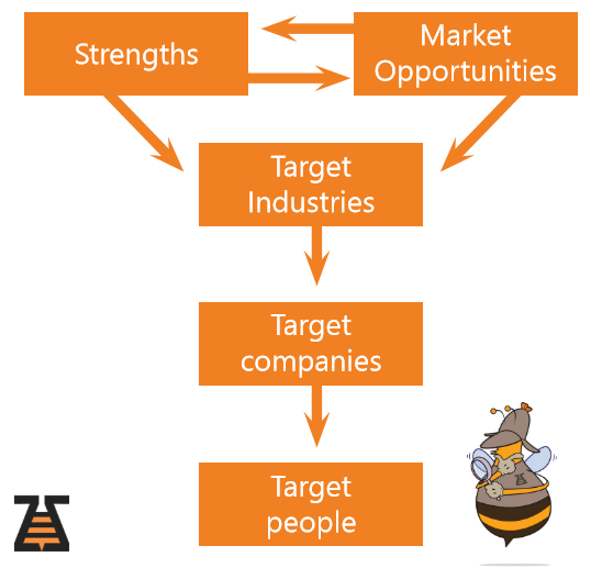 Graphic for targeting people in companies. Target the Ideal Client profile