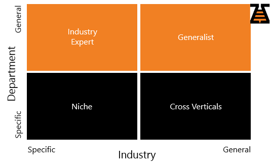Department/Industry axis - graphics