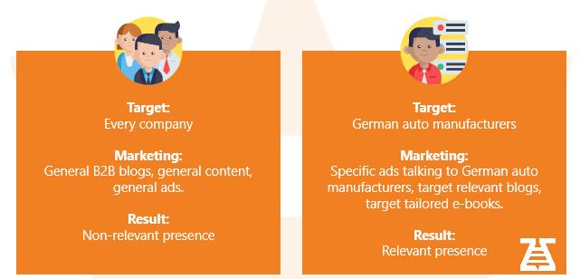 Non-relevant vs relevant targeting b2b prospects database