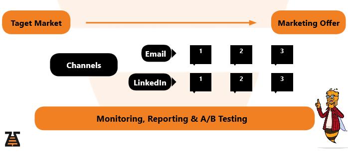 Executing Marketing Offer via channels Email, LinkedIn - scheme