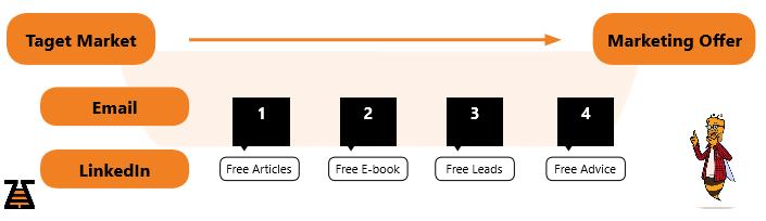 Marketing Offer - Value Ladder via Channels - scheme