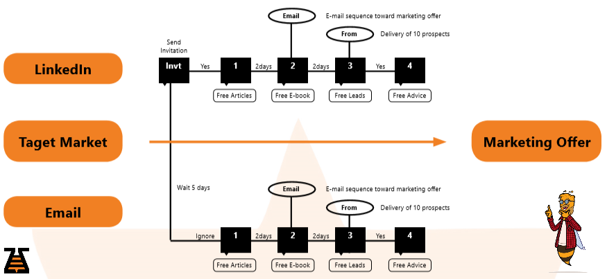 Executing Marketing Campaign, via channels -b2b outbound copy