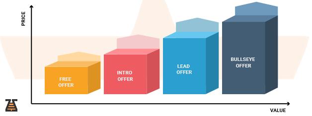 Value Ladder Concept