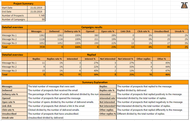 Email Marketing Report Spreadsheet