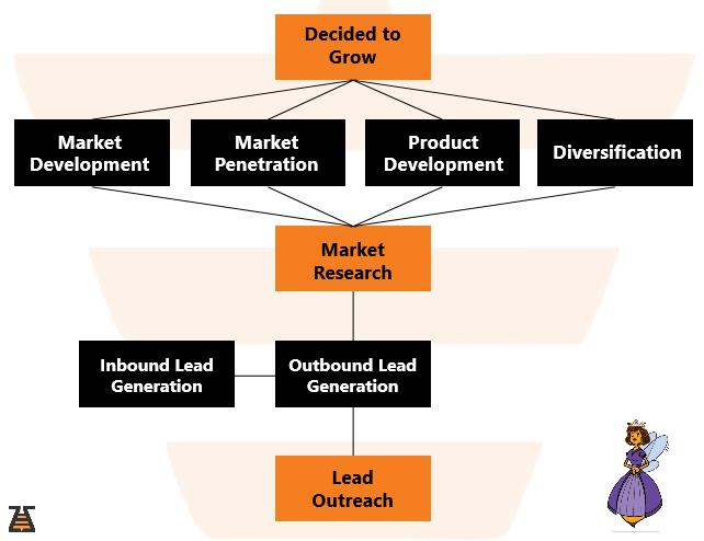 Lead Outreach steps scheme