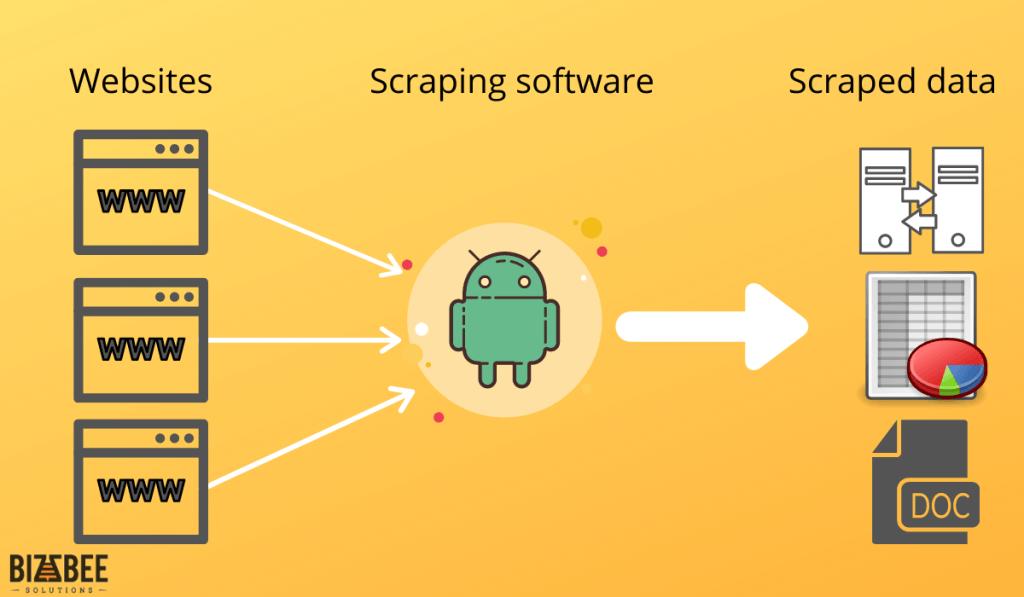 How do scrapers work?